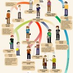 Evolution of the Geek - Infographic.